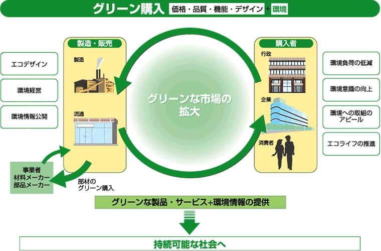グリーン購入法の説明